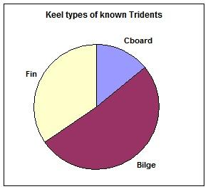 keel types